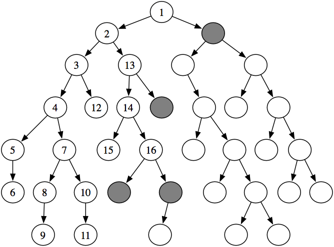 Depth First Search or DFS for a Graph - GeeksforGeeks