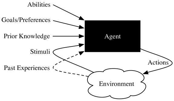 An agent interacting with an environment