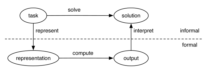 The role of representations in solving tasks